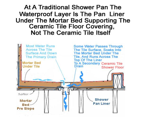 ... Pan Liner Diagram ...