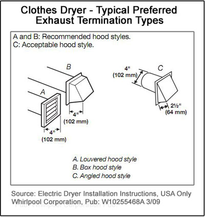 Dryer vent installation code