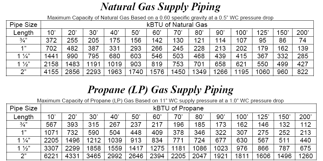 ... Typical Gas Supply Pipe Sizing Tables ...