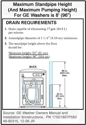 Washer Below Main Drain Doityourself Com Community Forums