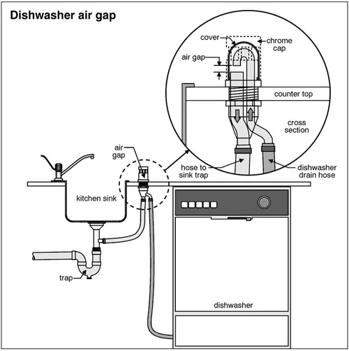 no high loop or air gap in my dishwasher disposal setup what to do rh doityourself com dishwasher drain plumbing diagram dishwasher garbage disposal plumbing diagram