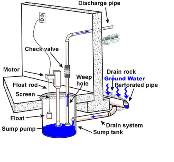 Drainage sump design pictures to pin on pinterest pinsdaddy for Outside drainage system
