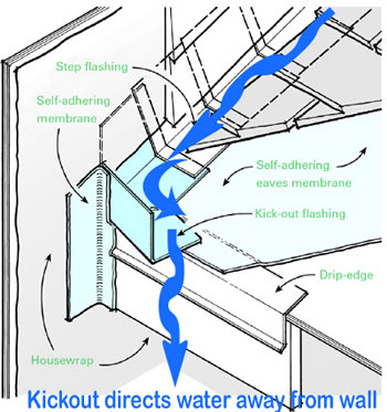 Dormer Bay And Chimney Sidewall Kickout Flashings Faq