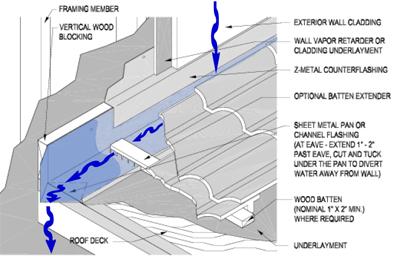 Dormer, Bay and Chimney Sidewall Kickout Flashings FAQ