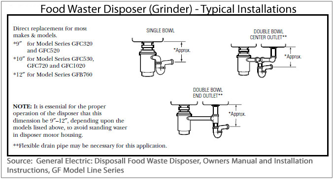 Example Of Allowable Connection Heights For Food Waste Grinder Note That Some The Methods Ilrated May Not Meet Cur Codes