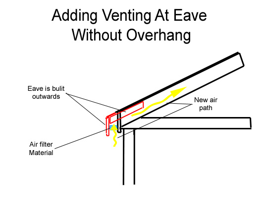 """small attic uses - """"Frozen"""" Gutter Leak Roofing Siding DIY Home"""